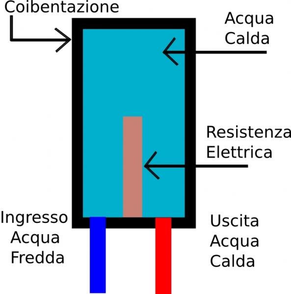 Come funziona lo scaldabagno elettrico oldwildweb casa - Come funziona lo scaldabagno elettrico ...