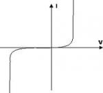 Curva caratteristica del diodo