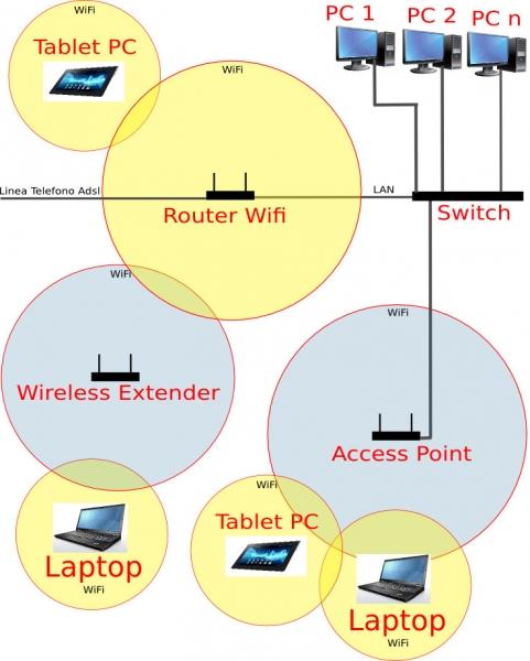 Configurazione Di Rete, Informatica