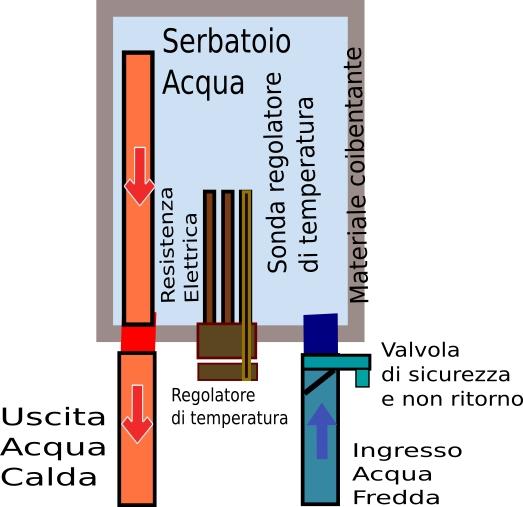 Schema Elettrico Za2 Came : Come funziona uno scaldabagno oldwildweb curiosità