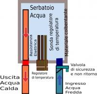 Come funziona scaldabagno elettrico schema