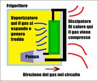 Schema di funzionamento frigorifero