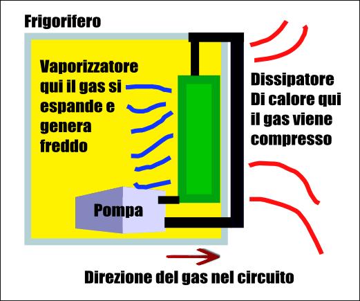 Schema di funzionamento frigorifero, Altro